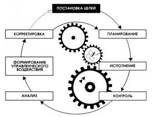 Обобщенная схема цикла (контура) управления