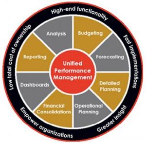 Непрерывный цикл управления