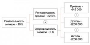 Иерархическая структура показателей эффективности